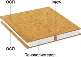 sip панель в Тюмени
